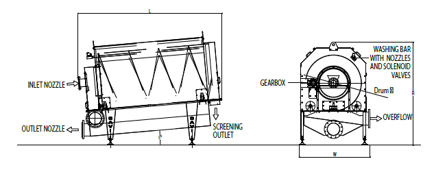 Diagram of Internally Fed Rotary Screen